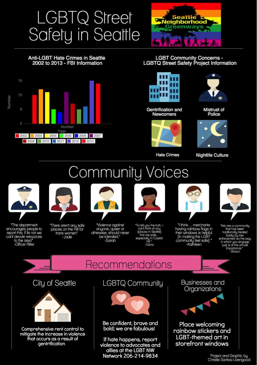 LGBTQ Safe Streets Infographic
