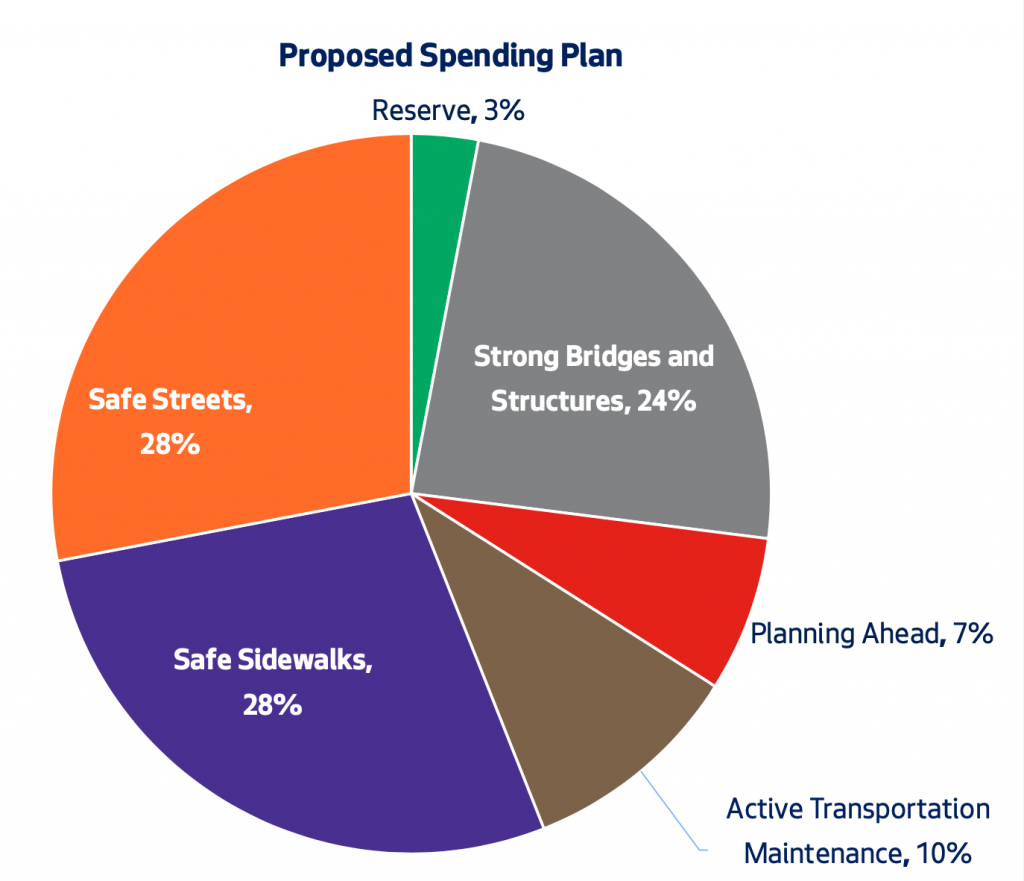A pie chart showing SDOT's proposed spending plan for VLF funding.
