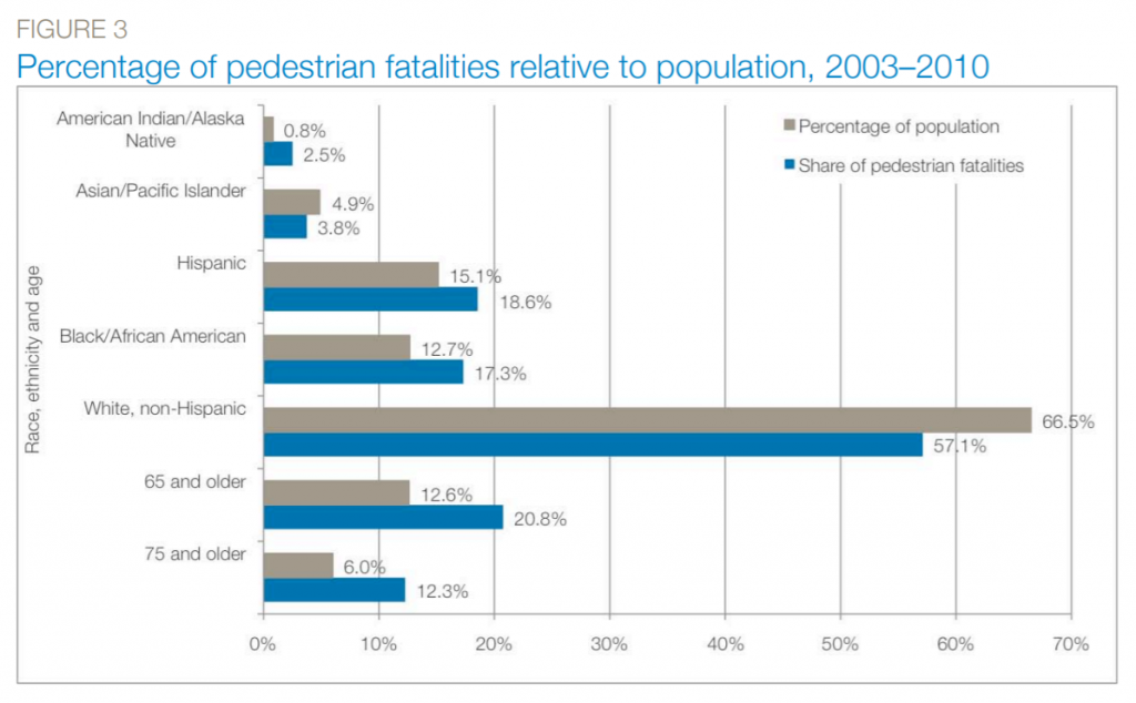 A graph showing percentage of pedestrian fatalities relative to population. The graph shows that share of pedestrian fatalities is higher than the relative percentage of population for people who are Native, Hispanic, Black/African American, and 65 and older.