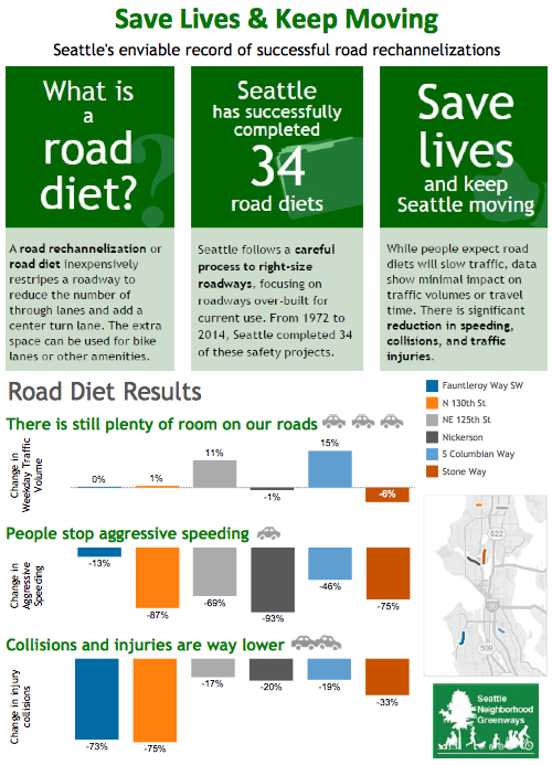 Road Diet Save Lives & Keep Moving
