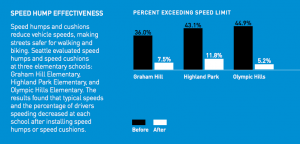 Speed Hump Effectiveness