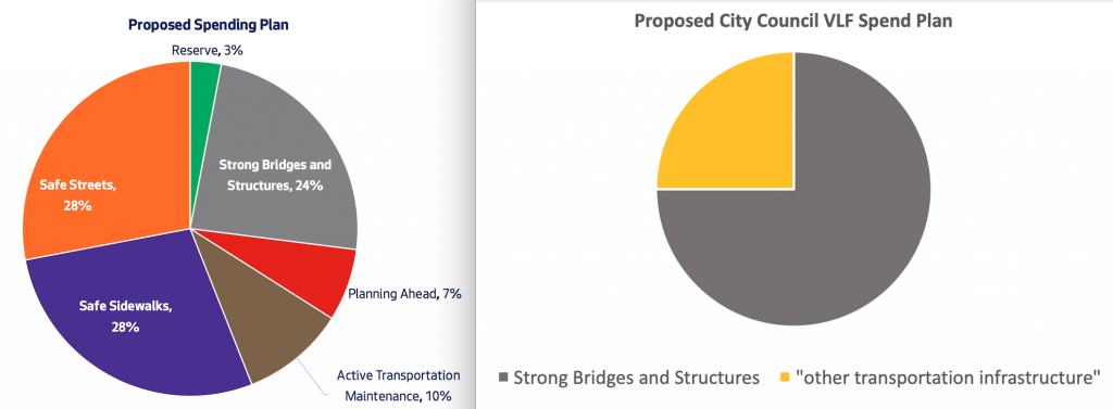 "A pie chart showing the proposed city council VLF spend plan. 75% of the chart is ""Strong Bridges and Structures"" while 25% is ""Other Transportation Infrastructure"""
