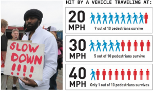 Man holding slow down sign. Graph showing 9/10 pedestrians survive at 20 MPH