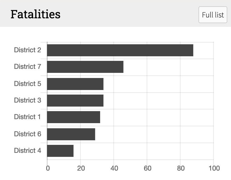 A bar chart showing traffic fatalities in Seattle by District. District 2 (southeast Seattle) shows double the number of fatalities than any other district.