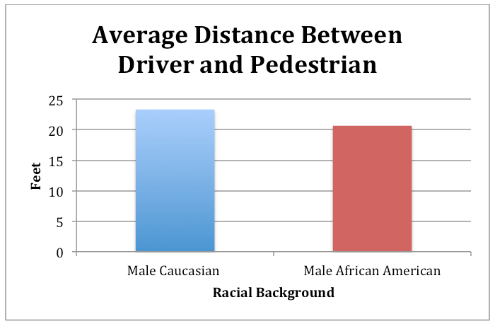 average distance between car and ped black white