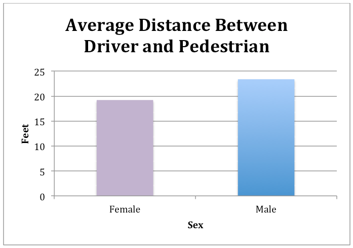 average distance between car and ped male female