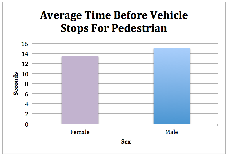 average time before stop male female