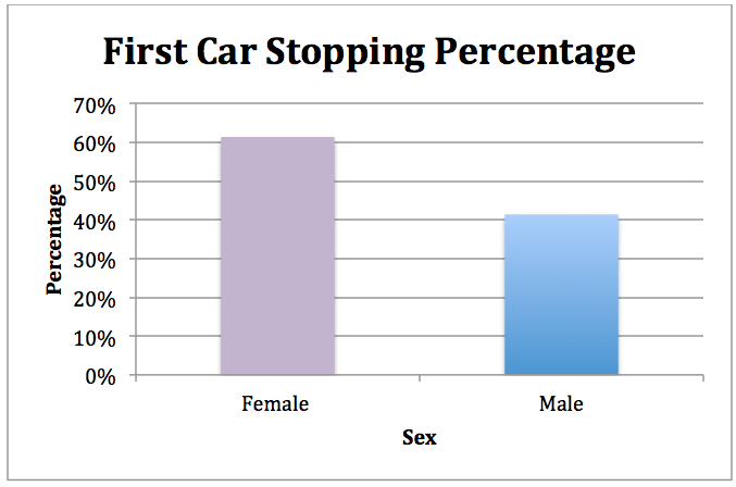 first car stopping percentage male female