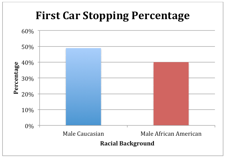 first car stopping percentage white black