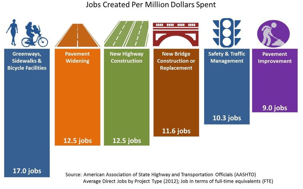 jobs created by type of transportation project