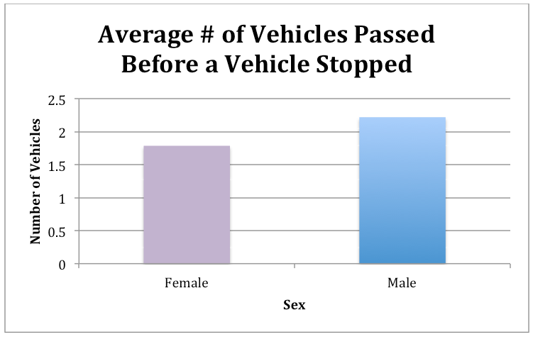 # of vehicles passed before vehicles stopped male female