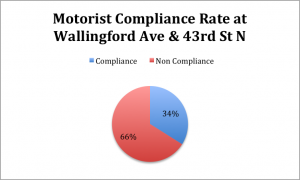 wallingford compliance